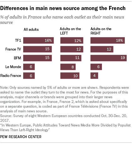 facts on news media political polarization in france