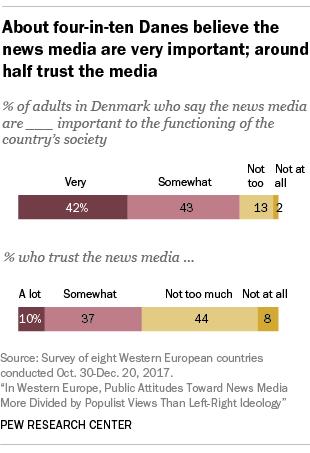 677150d96ed3 Facts on News Media   Political Polarization in Denmark