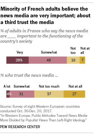 Facts on News Media & Political Polarization in France | Pew