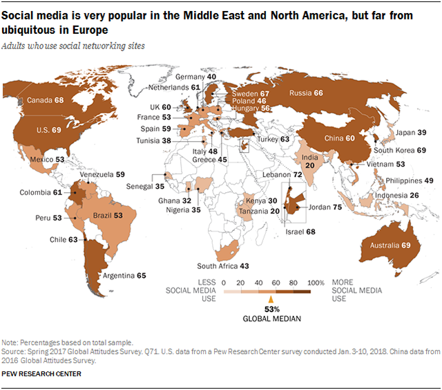 Global Media Users: Social Media Use Continues To Rise In Developing Countries