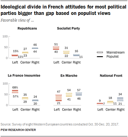 Charts showing that the ideological divide in French attitudes for most political parties is bigger than the gap based on populist views.