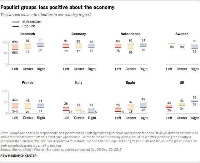 Charts showing that populist groups are less positive about the economy.