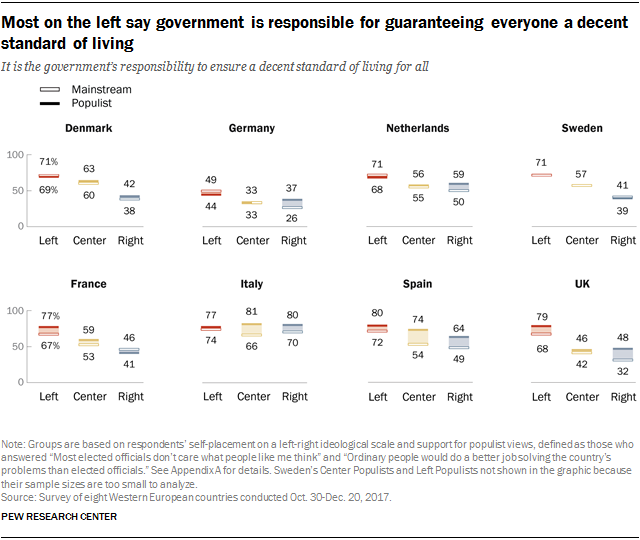 Charts showing that most on the left say government is responsible for guaranteeing everyone a decent standard of living.