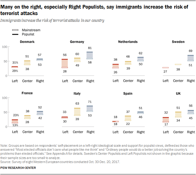 Charts showing that many on the right, especially Right Populists, say immigrants increase the risk of terrorist attacks.