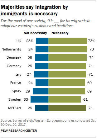 Chart showing that majorities say integration by immigrants is necessary.