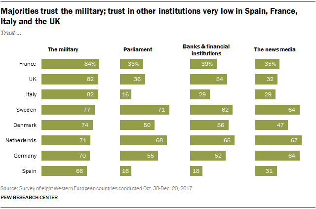 Chart showing that majorities trust the military and that trust in other institutions is very low in Spain, France, Italy and the UK.