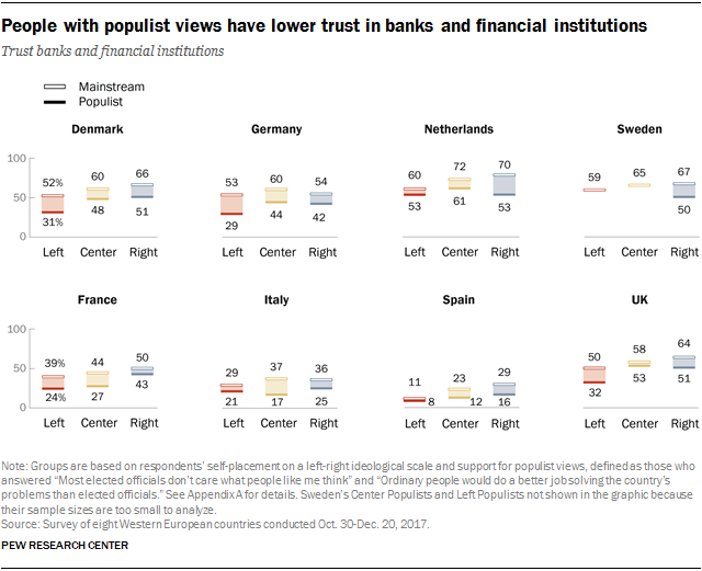 Charts showing that people with populist views have lower trust in banks and financial institutions.