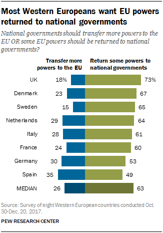 Chart showing that most Western Europeans want EU powers returned to national governments.
