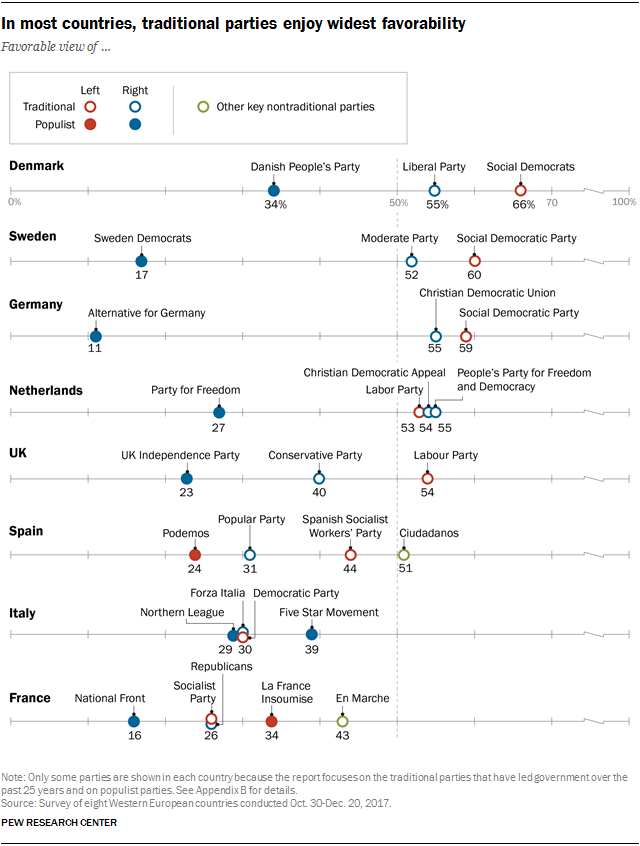 Charts showing that in most countries, traditional parties enjoy the widest favorability.