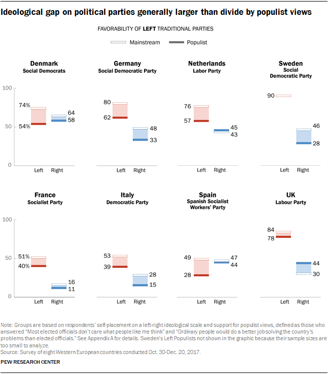 Charts showing that the ideological gap on political parties is generally larger than the divide by populist views.