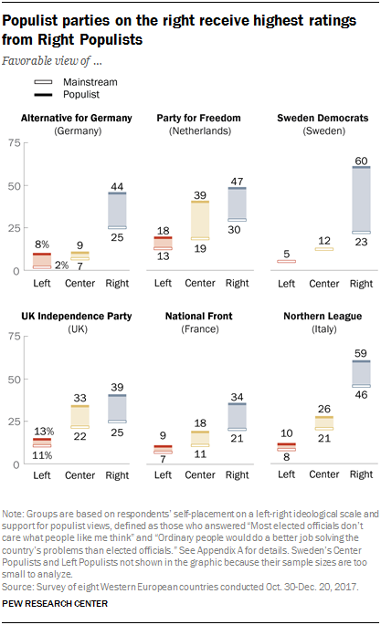 Charts showing populist parties on the right receive highest ratings from Right Populists.