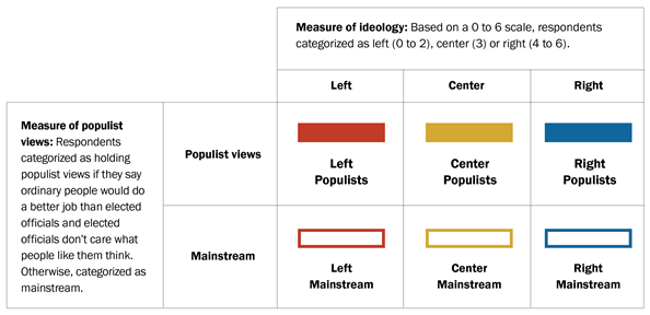 Chart showing how the political groups were formed based on measures of ideology and populist views.