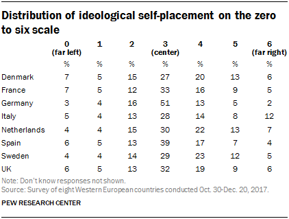 Table of the distribution of ideological self-placement on the zero to six scale.
