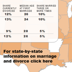 State By State Divorce Rates
