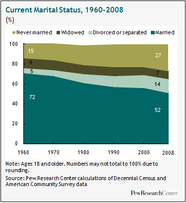 Divorce Rate Doesnt Go Up As Families >> Ii Overview Pew Research Center