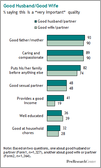Qualities of a good spouse