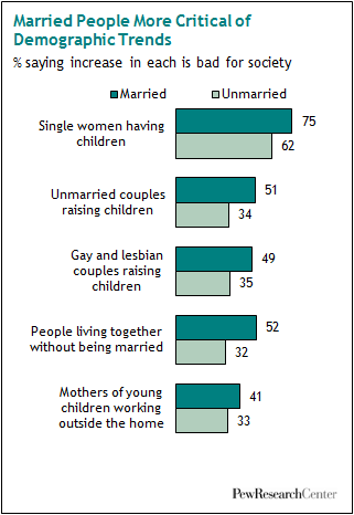 VI  New Family Types | Pew Research Center