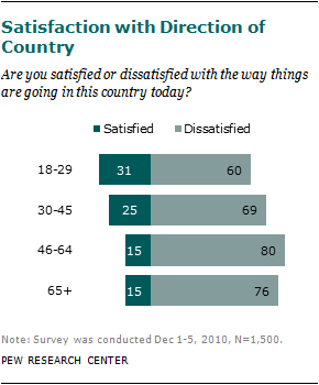 Baby Boomers Approach 65 – Glumly | Pew Research Center