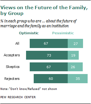 a personal analysis of marriage and the standard family structure Nearly three decades of research evaluating the impact of family structure on the health and well  is more conducive to personal  marriage family 64 (3.
