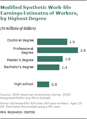Chapter 5 The Monetary Value Of A College Education Pew Research