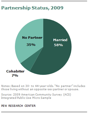 Facts about cohabitation before marriage
