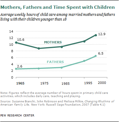 A Tale of Two Fathers | Pew Research Center