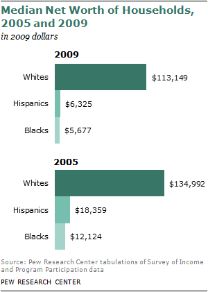 Wealth Gaps Rise to Record Highs Between Whites, Blacks