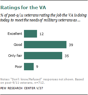 Chapter 4: Re-Entry to Civilian Life | Pew Research Center