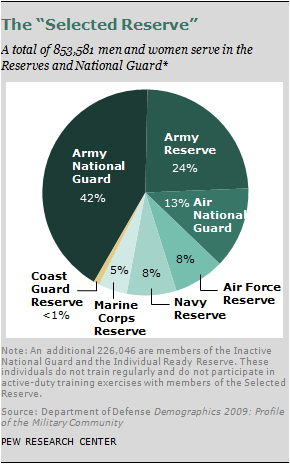Chapter 6: A Profile of the Modern Military | Pew Research