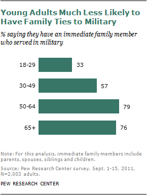 The Military-Civilian Gap: Fewer Family Connections | Pew Research Center