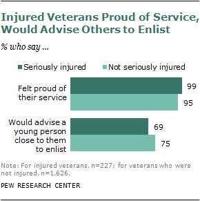 For Many Injured Veterans, A Lifetime of Consequences | Pew