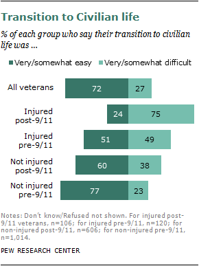 2011-injured-veterans-10