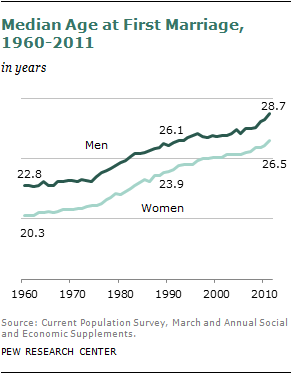Average length of marriage in usa
