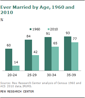 Average age of marriage in south africa