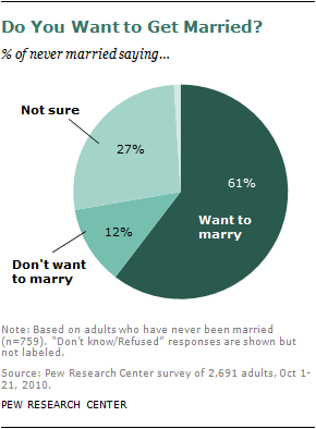 what percentage of middle school couples get married
