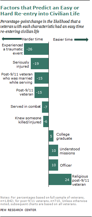 The Difficult Transition from Military to Civilian Life | Pew
