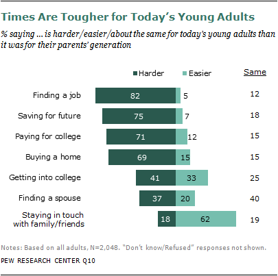 Chapter 3: How Today's Economy is Affecting Young Adults | Pew