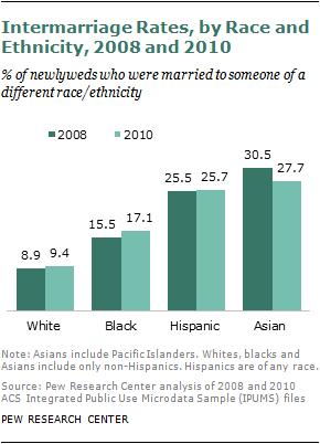 White male black female divorce rate