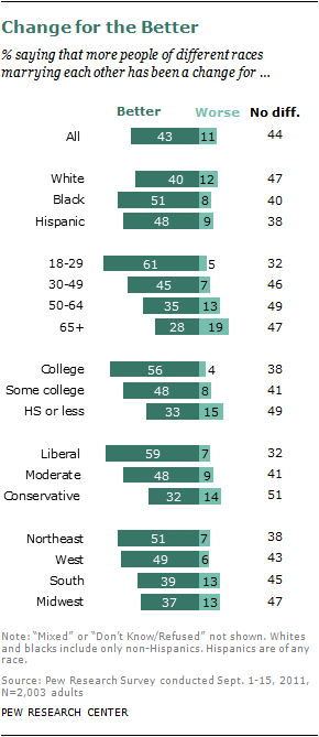 interracial dating statistics 2012