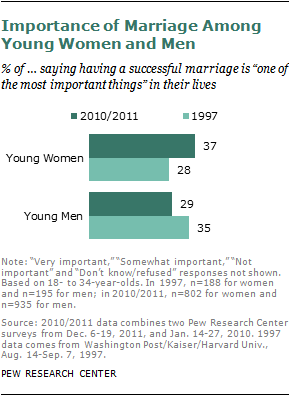 A Gender Reversal On Career Aspirations | Pew Research Center