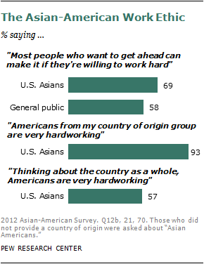 English Literature Essay Questions Asian Americans Have A Pervasive Belief In The Rewards Of Hard Work Nearly  Seveninten  Say People Can Get Ahead If They Are Willing To Work  Hard  Essays For High School Students also Thesis Examples In Essays The Rise Of Asian Americans  Pew Research Center The Kite Runner Essay Thesis