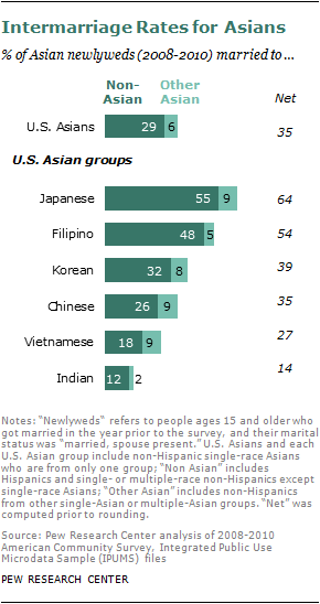 The Rise of Asian Americans | Pew Research Center