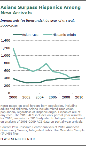 Chapter 1 Portrait Of Asian Americans Pew Research Center