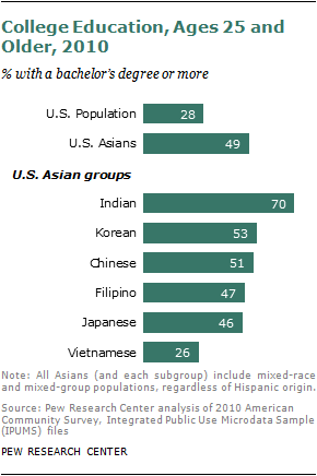 Compare contrast asian american continued education