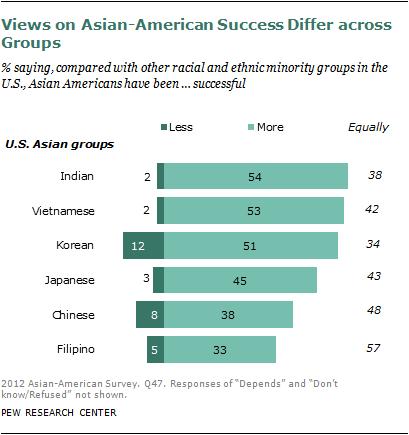 Asian american success