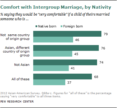 Marrying someone from another country in the us