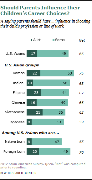 Chapter 5: Family and Personal Values | Pew Research Center
