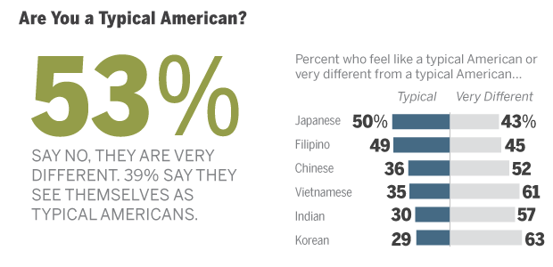 Asian americans value
