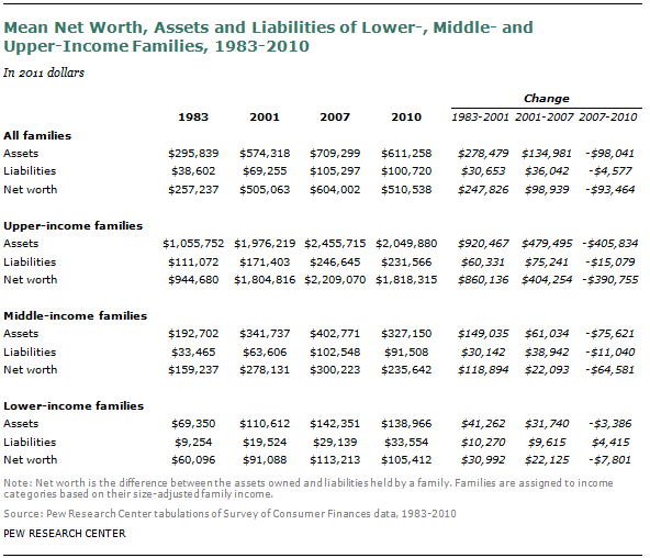 Chapter  Income And Wealth By Income Tier  Pew Research Center Net Worth Assets And Liabilities The Yellow Wallpaper Analysis Essay also Hiring A Writer  Persuasive Essays For High School
