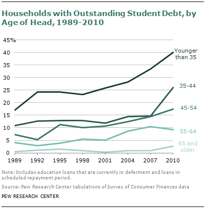 A Record One In Five Households Now Owe Student Loan Debt Pew